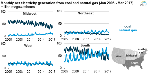 Coal and Natgas power generation by regions