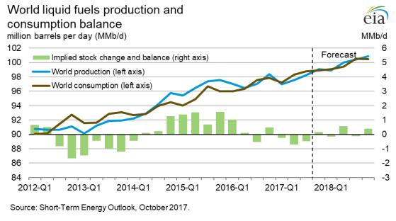 World Fuel Supply Demand Forecast 3Q17