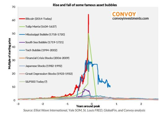 Charts for Bubbles