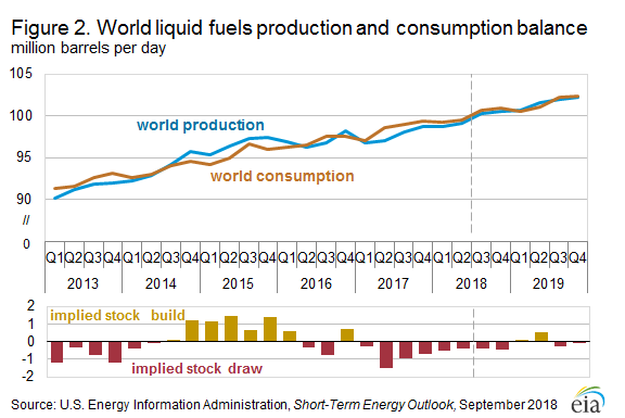 World liquids fuel production and consumption balance
