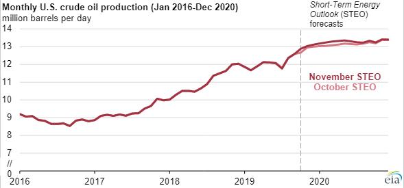 US Crude Production 2016-20