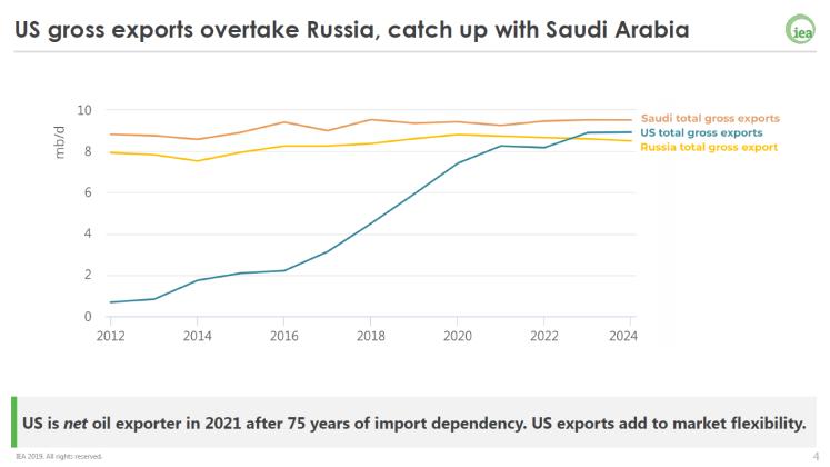 US Russia Saudi Export