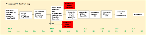 Contracting Path