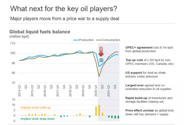 Economist Global Oil Balance Forecast (mid-April)
