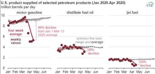 EIA US Product Supply Forecast